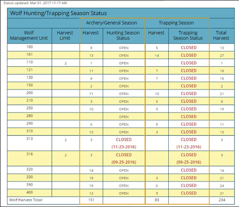 Table showing Trapping wolf trapping season status.